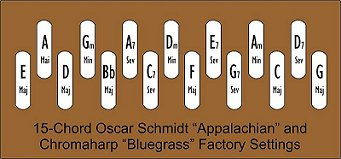 Factory key layout for a 15-button 'Bluegrass' Chromaharp.  Click for bigger photo.
