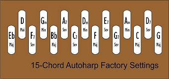 The factory standard chord bar arrangement for 15-chord autoharps.