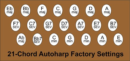 The standard 21-chord autoharp chord layout, introduced in 1971