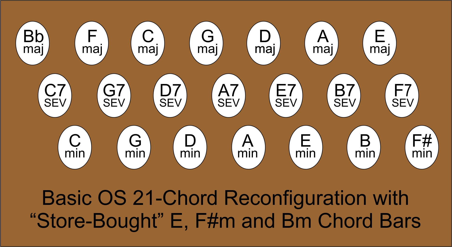 Making Your Autoharp Folk Friendly The Chord Symble A7 Above A Bar It Means We Have To Play Result Of Using Store Bought E Bm And F