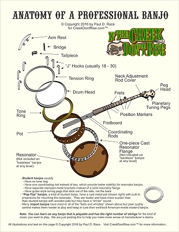 Creek Don't Rise(tm) Anatomy of a Professional Banjo Mini-Poster.  Click for a printable pdf vesion.