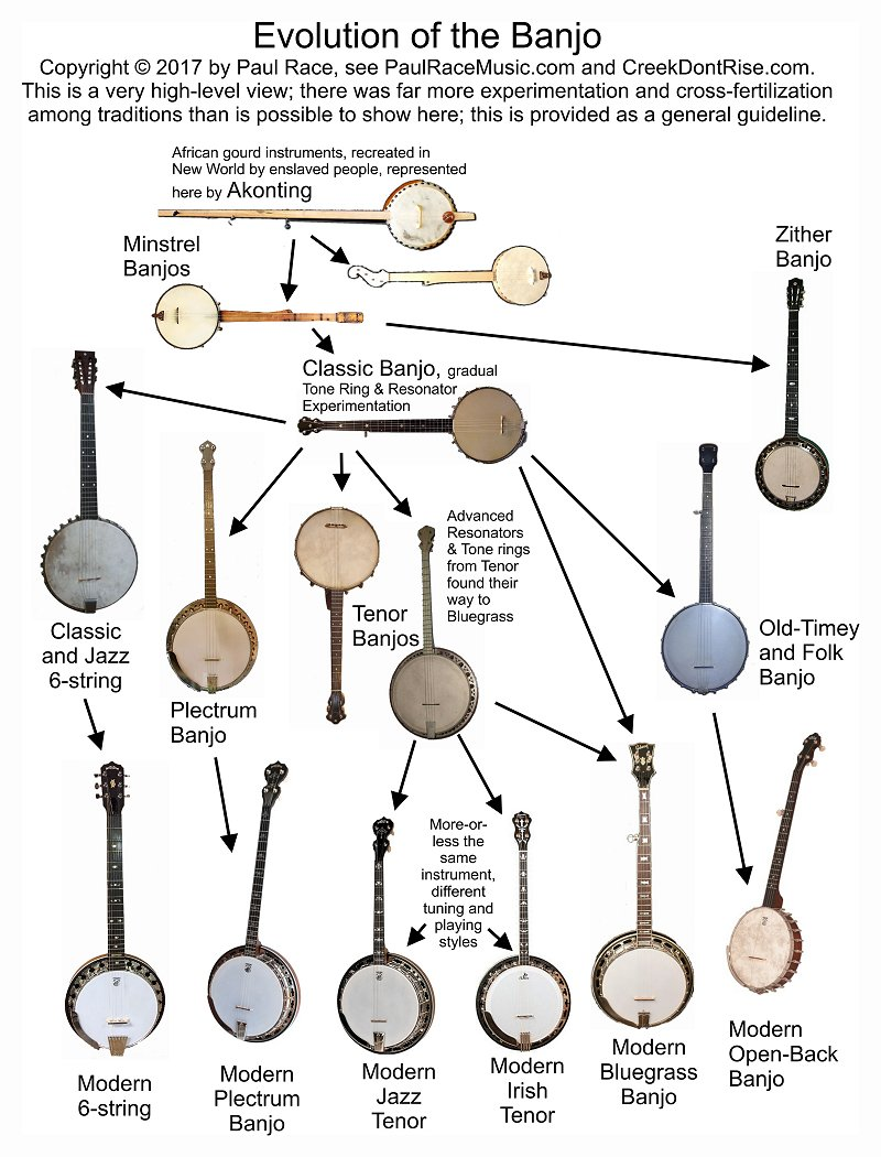 Chart of evolution of the banjo - yes it's vastly oversimplifed.  Otherwise you'd need a billboard-sized page, but it shows the general trends.